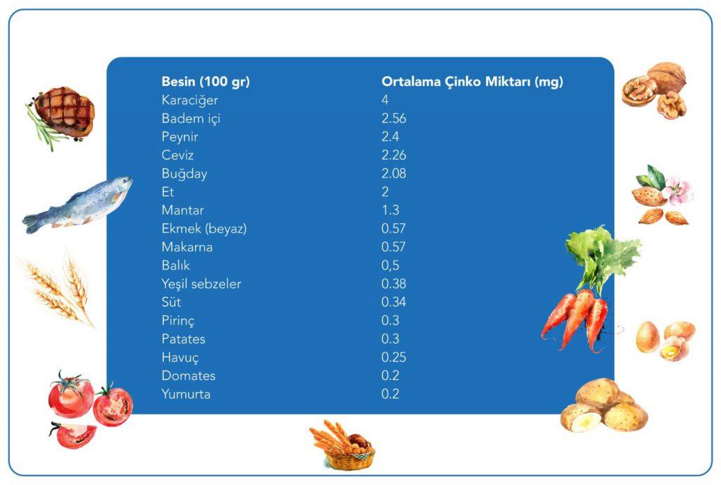 Çinko içeren besinlerin tablosu